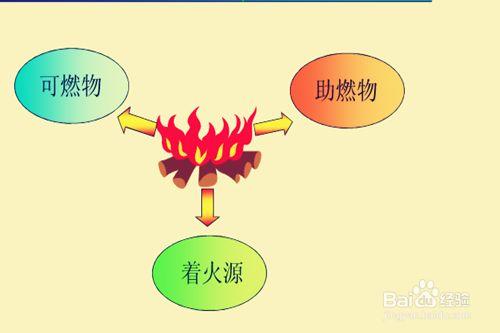 火灾发生的三要素