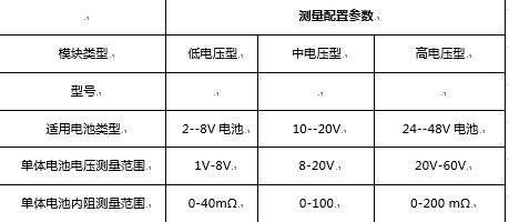 测量配置参数