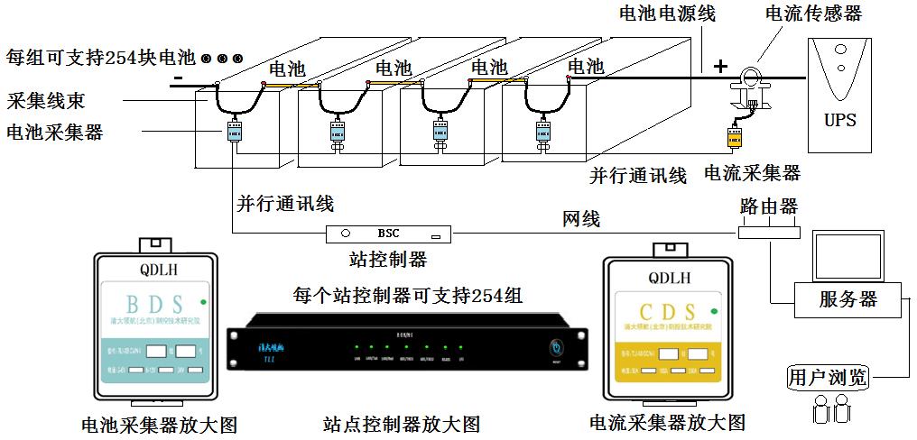 单站点系统安装示意图