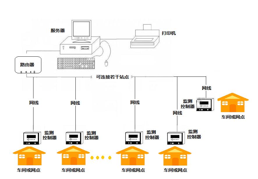 多站点系统安装示意图