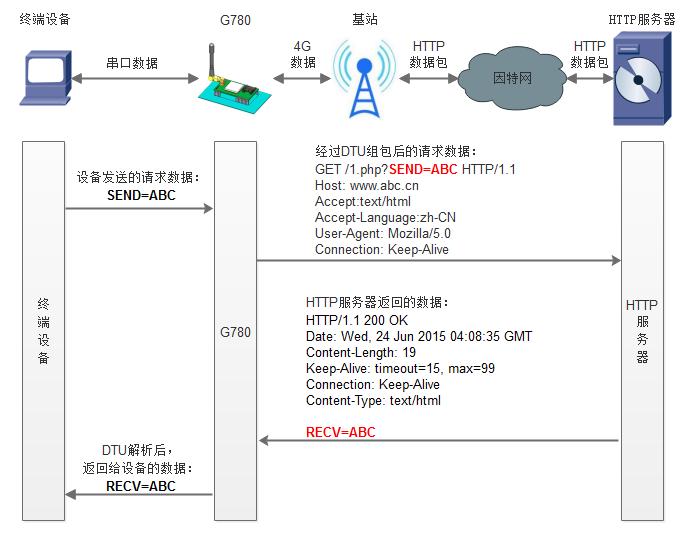 图3.1-1 HTTPD模式