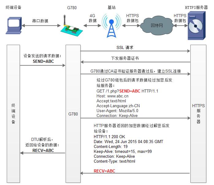 图3.1-3 HTTPDS模式