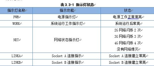表3.3-1 指示灯状态