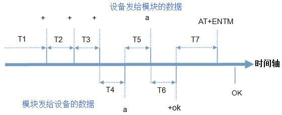 图4.1-2 切换指令模式时序