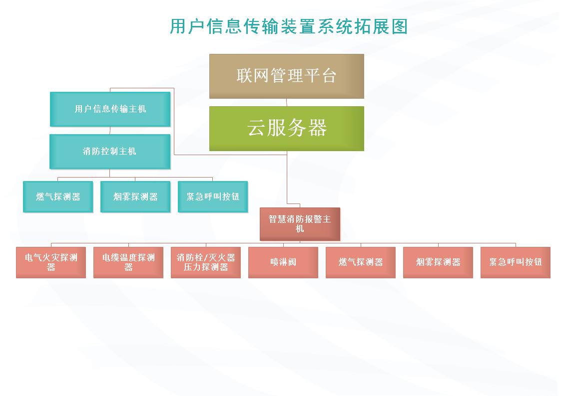 用户信息传输装置系统拓展图