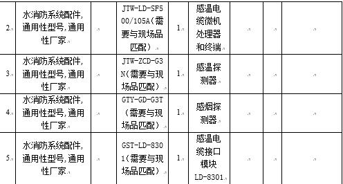 表2货物需求及供货范围一览表