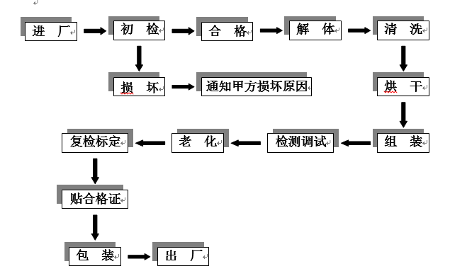 探测器清洗工艺流程图