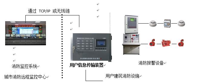用户信息传输装置系统图