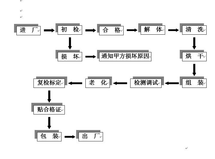 万霖(北京)消防技术有限公司 探测器清洗工艺流程图