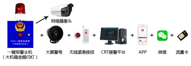 多功能的一键报警系统配置方案